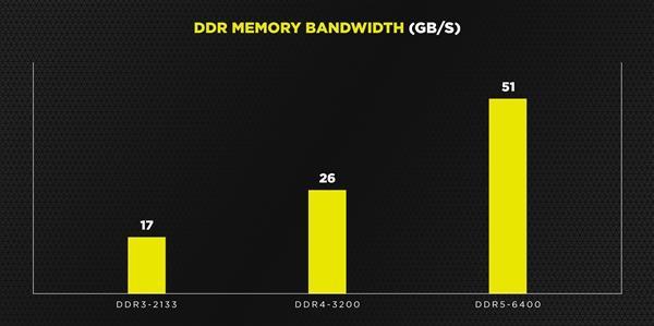 海盗船DDR5内存