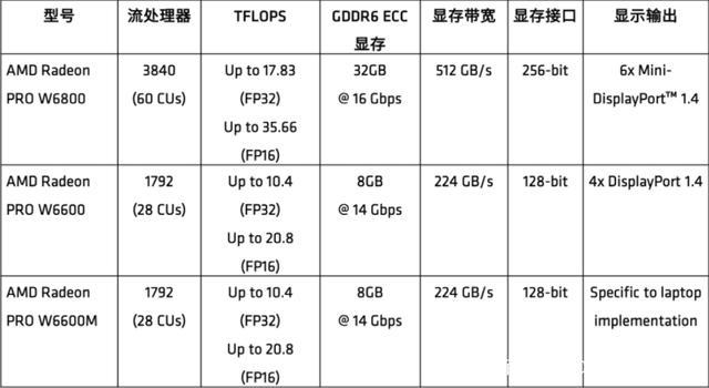 AMD工作站显卡