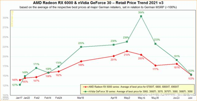 显卡价格目前已开始暴跌 预计8月能够恢复原价